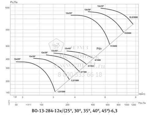 Аэродинамическая характеристика вентилятора ВО 13-284 №6,3 на сайте ЧЭМЗ