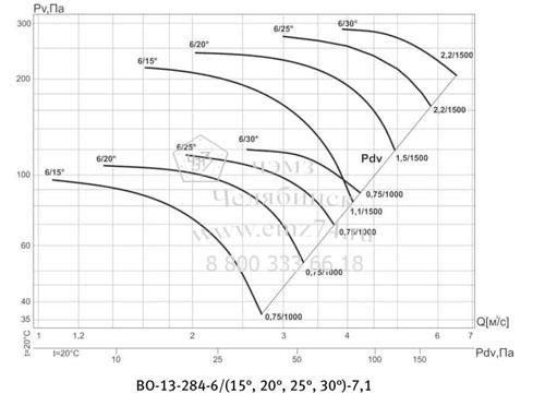 Аэродинамическая характеристика вентилятора ВО 13-284 №7,1 на сайте ЧЭМЗ