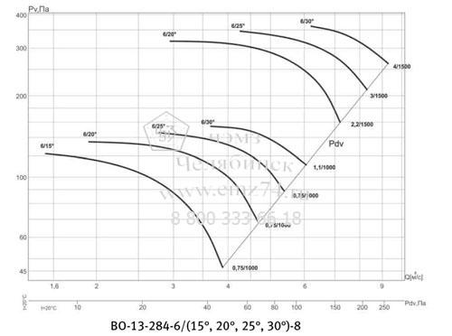 Аэродинамическая характеристика вентилятора ВО 13-284 №8 на сайте ЧЭМЗ