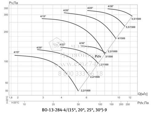 Аэродинамическая характеристика вентилятора ВО 13-284 №9 на сайте ЧЭМЗ