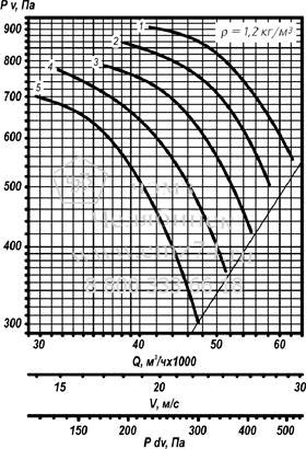 Аэродинамическая характеристика вентилятора ВО 25-188 №10 на сайте ЧЭМЗ