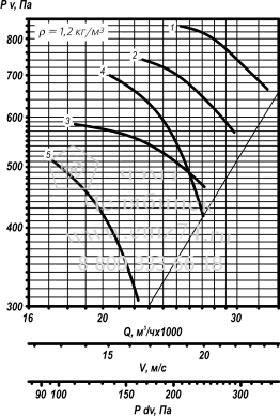 Аэродинамическая характеристика вентилятора ВО 25-188 №8 на сайте ЧЭМЗ