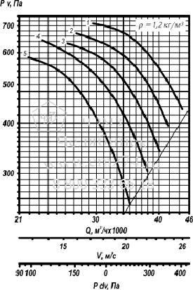 Аэродинамическая характеристика вентилятора ВО 25-188 №9 на сайте ЧЭМЗ