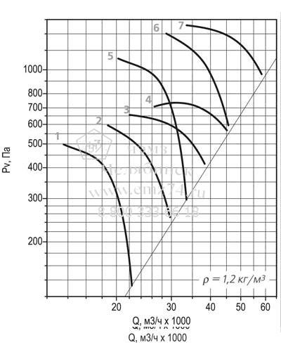 Аэродинамическая характеристика вентилятора ВО 30-160 №10 на сайте ЧЭМЗ