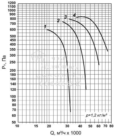 Аэродинамическая характеристика вентилятора ВО 30-160 №11,2 на сайте ЧЭМЗ