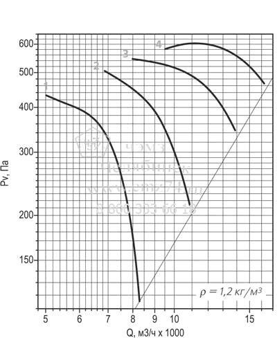 Аэродинамическая характеристика вентилятора ВО 30-160 №6,3 на сайте ЧЭМЗ