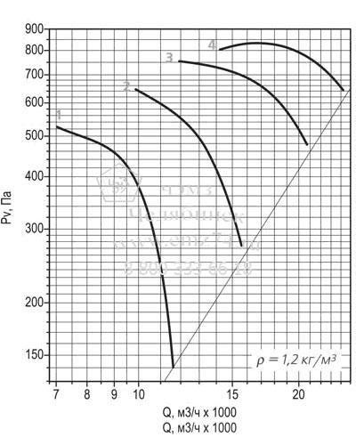 Аэродинамическая характеристика вентилятора ВО 30-160 №7,1 на сайте ЧЭМЗ
