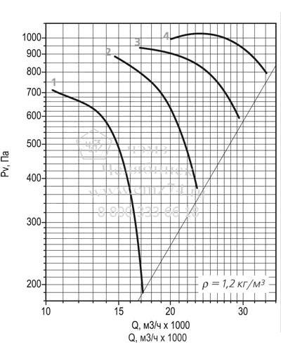 Аэродинамическая характеристика вентилятора ВО 30-160 №8 на сайте ЧЭМЗ