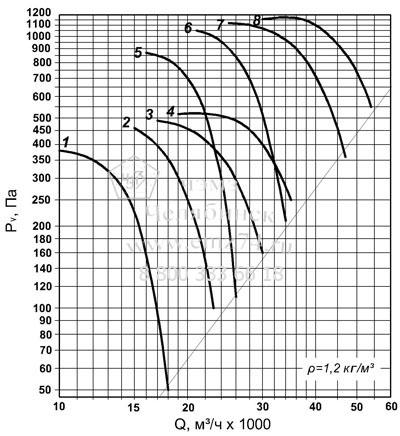 Аэродинамическая характеристика вентилятора ВО 30-160 №9 на сайте ЧЭМЗ