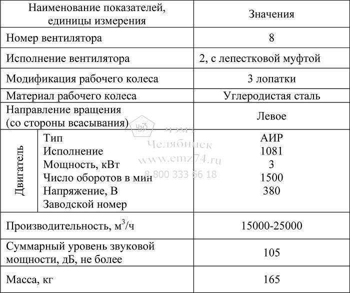 Технические характеристики осевого вентилятора ВОМ-8 на сайте ЧЭМЗ