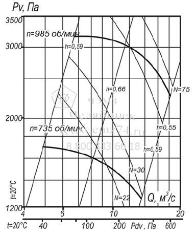 Аэродинамическая схема пылевого радиального вентилятора ВР 140-40-12,5 (исп.5) на сайте ЧЭМЗ