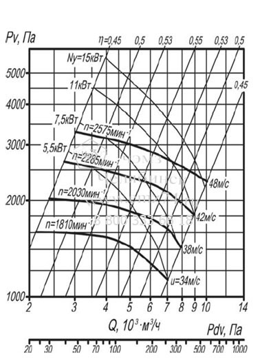 Аэродинамическая схема пылевого радиального вентилятора ВР 140-40-5 (исп.1) на сайте ЧЭМЗ