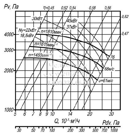 Аэродинамическая схема пылевого радиального вентилятора ВР 140-40-8 (исп.1) на сайте ЧЭМЗ