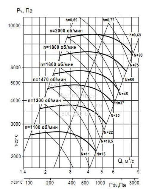 Аэродинамические характеристики вентилятора ВР 132-30 №10 (исп.5) на сайте ЧЭМЗ
