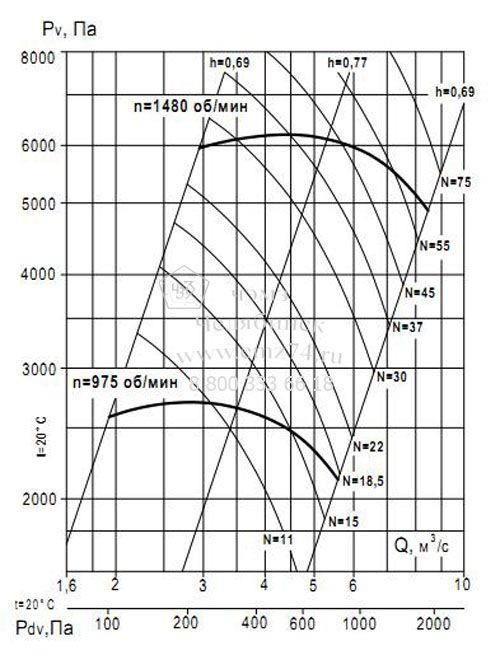 Аэродинамические характеристики вентилятора ВР 132-30 №11,2 (исп.1) на сайте ЧЭМЗ