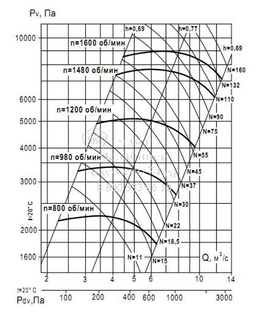 Аэродинамические характеристики вентилятора ВР 132-30 №12,5 (исп.1) на сайте ЧЭМЗ
