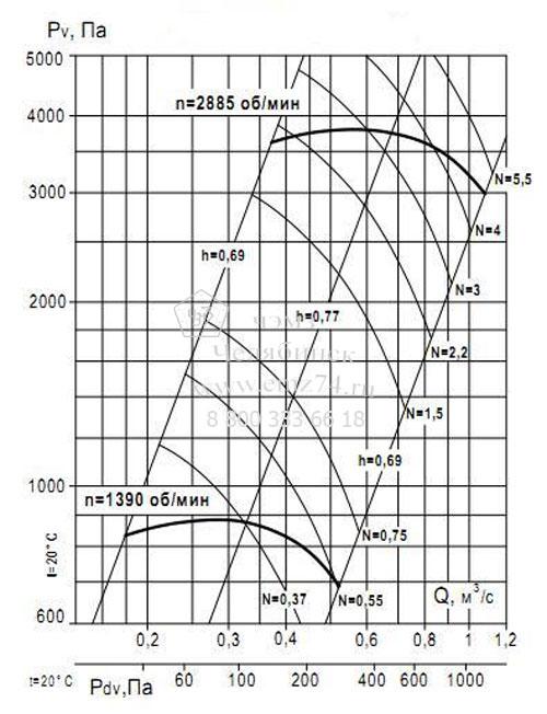 Аэродинамические характеристики вентилятора ВР 132-30 №4,5 (исп.1) на сайте ЧЭМЗ