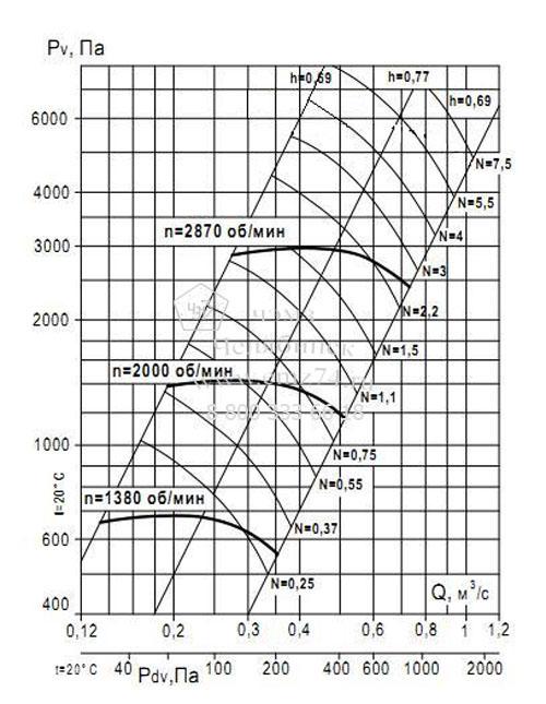 Аэродинамические характеристики вентилятора ВР 132-30 №4 (исп.1) на сайте ЧЭМЗ