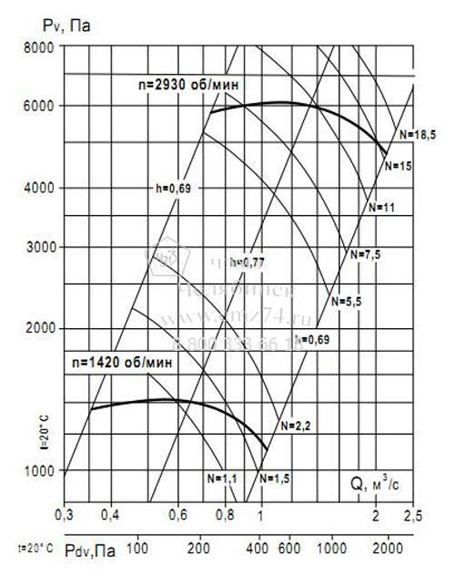 Аэродинамические характеристики вентилятора ВР 132-30 №5,6 (исп.1) на сайте ЧЭМЗ