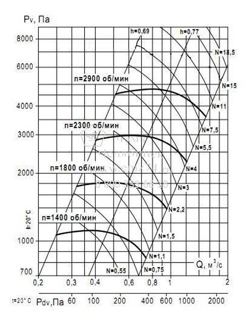 Аэродинамические характеристики вентилятора ВР 132-30 №5 (исп.1) на сайте ЧЭМЗ