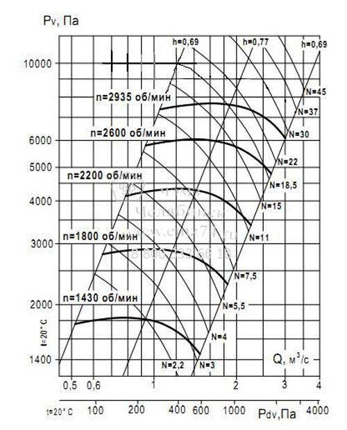 Аэродинамические характеристики вентилятора ВР 132-30 №6,3 (исп.1) на сайте ЧЭМЗ