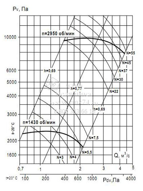 Аэродинамические характеристики вентилятора ВР 132-30 №7,1 (исп.1) на сайте ЧЭМЗ