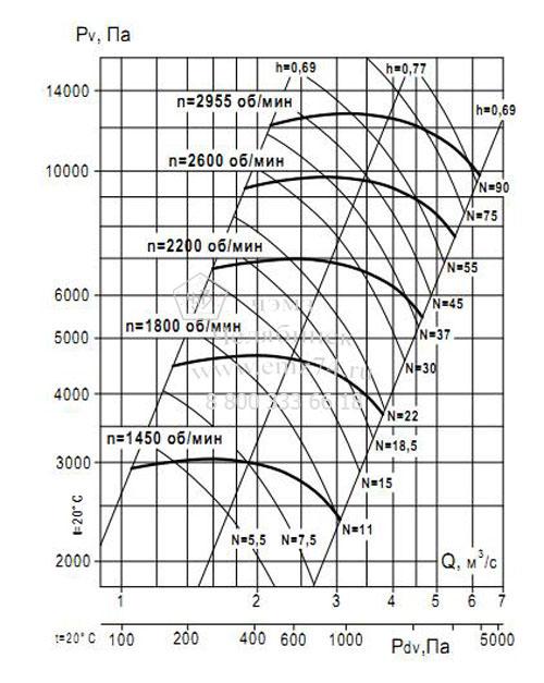 Аэродинамические характеристики вентилятора ВР 132-30 №8 (исп.5) на сайте ЧЭМЗ