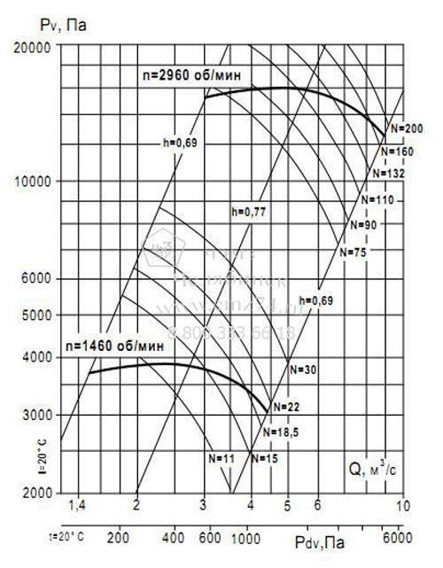 Аэродинамические характеристики вентилятора ВР 132-30 №9 (исп.1) на сайте ЧЭМЗ