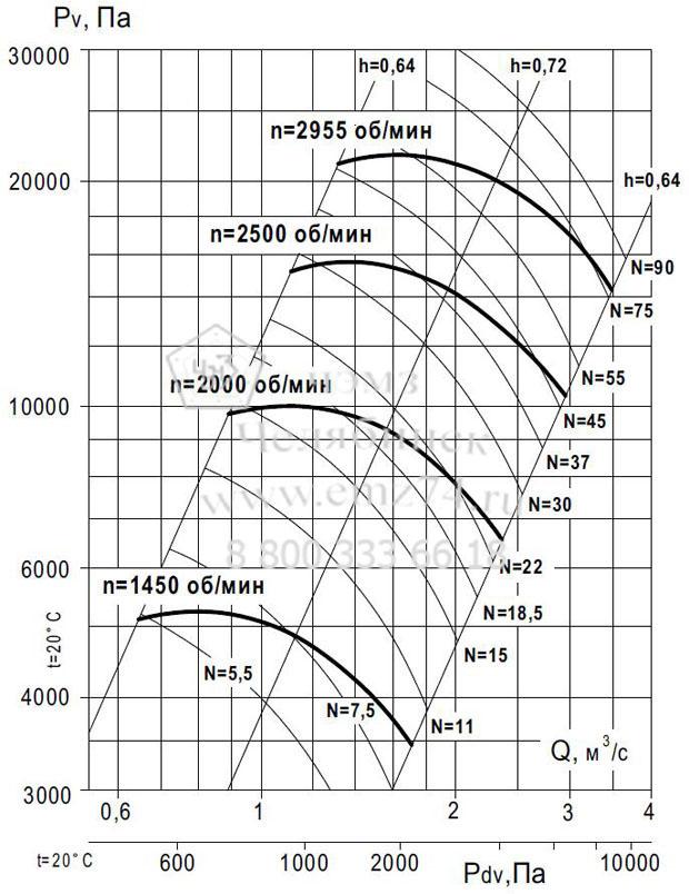 Аэродинамические характеристики вентилятора ВР 140-15 №10 (исп.1) на сайте ЧЭМЗ