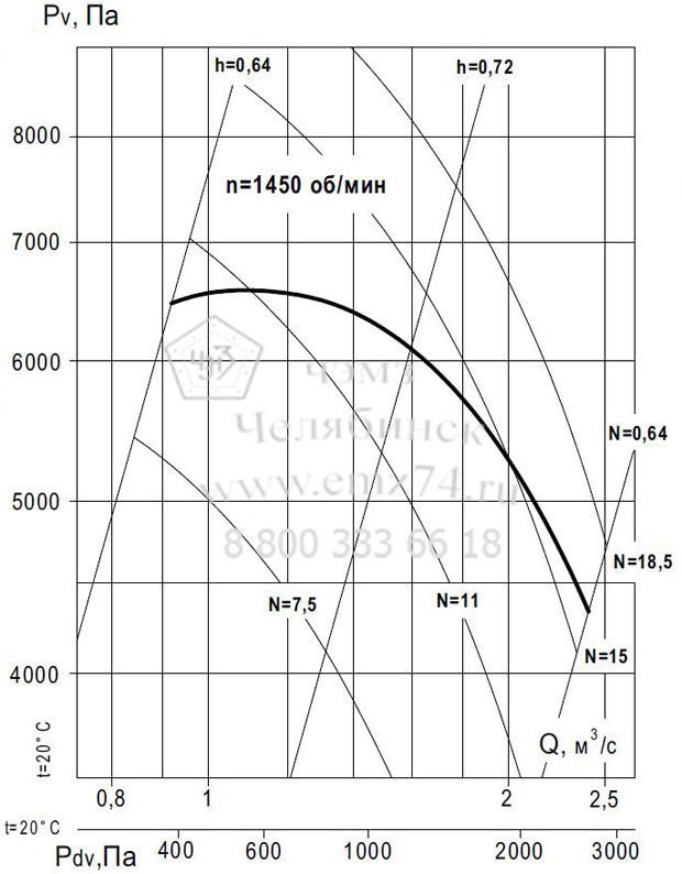 Аэродинамические характеристики вентилятора ВР 140-15 №11,2 (исп.1) на сайте ЧЭМЗ