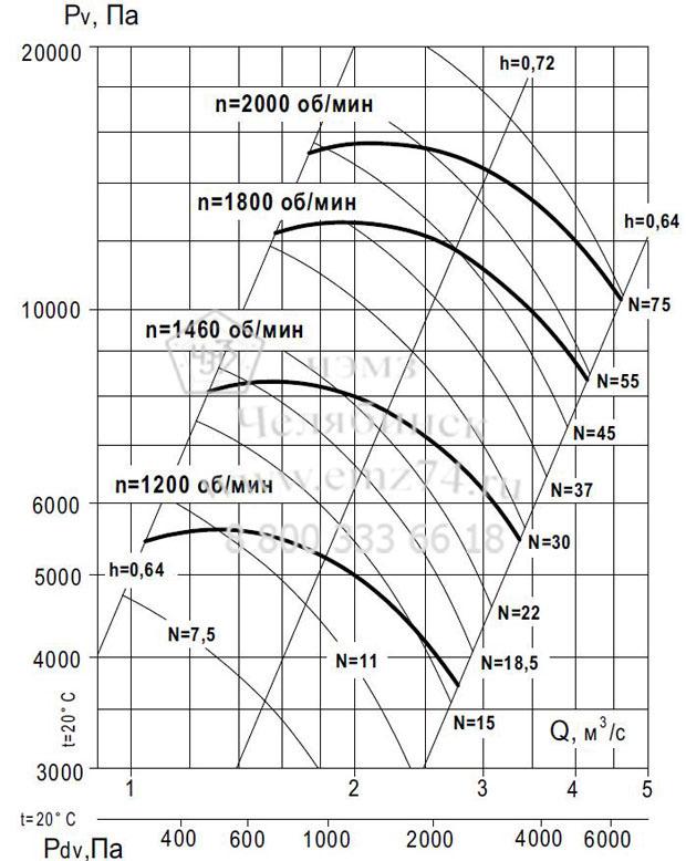 Аэродинамические характеристики вентилятора ВР 140-15 №12,5 (исп.1) на сайте ЧЭМЗ