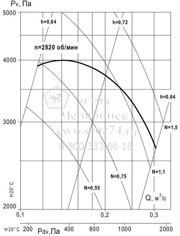 Аэродинамические характеристики вентилятора ВР 140-15 №4,5 (исп.1) на сайте ЧЭМЗ