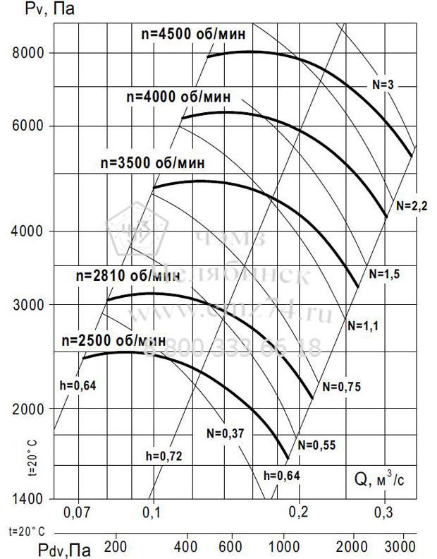Аэродинамические характеристики вентилятора ВР 140-15 №4 (исп.5) на сайте ЧЭМЗ