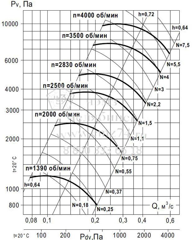 Аэродинамические характеристики вентилятора ВР 140-15 №5 (исп.1) на сайте ЧЭМЗ