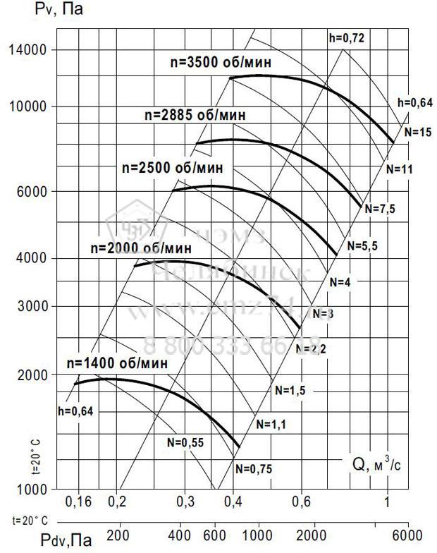 Аэродинамические характеристики вентилятора ВР 140-15 №6,3 (исп.5) на сайте ЧЭМЗ