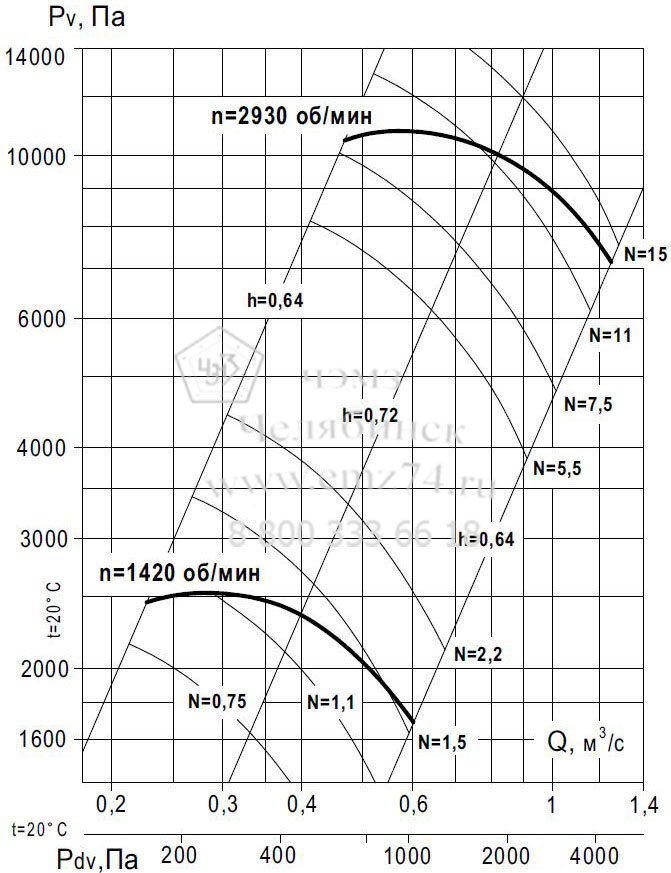 Аэродинамические характеристики вентилятора ВР 140-15 №7,1 (исп.1) на сайте ЧЭМЗ