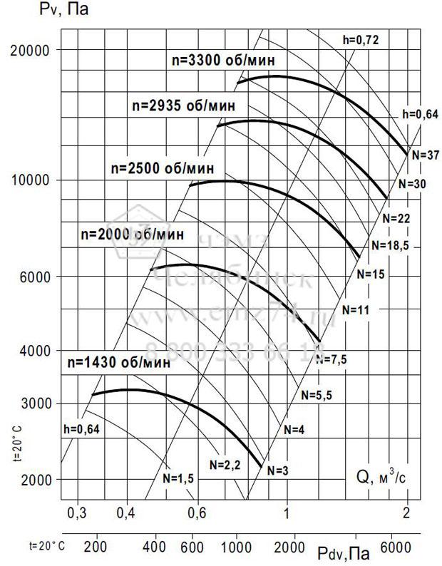 Аэродинамические характеристики вентилятора ВР 140-15 №8 (исп.5) на сайте ЧЭМЗ