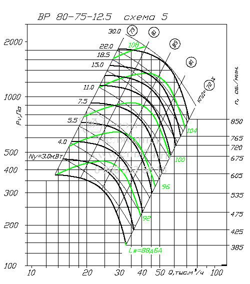 Аэродинамические характеристики вентилятора ВР 80-75 №12,5 (исп.5) на сайте ЧЭМЗ