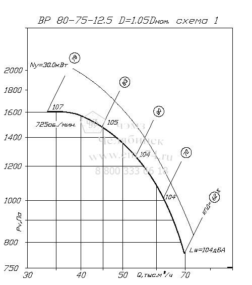 Аэродинамические характеристики вентилятора ВР 80-75 №12,5 (исп.1) на сайте ЧЭМЗ