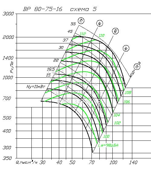 Аэродинамические характеристики вентилятора ВР 80-75 №16 на сайте ЧЭМЗ