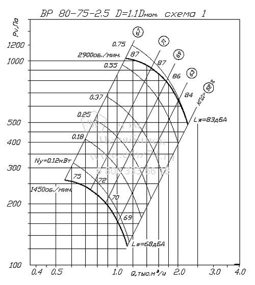 Аэродинамические характеристики вентилятора ВР 80-75 №2,5 на сайте ЧЭМЗ