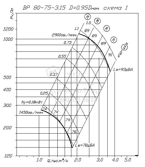 Аэродинамические характеристики вентилятора ВР 80-75 №3,15 на сайте ЧЭМЗ