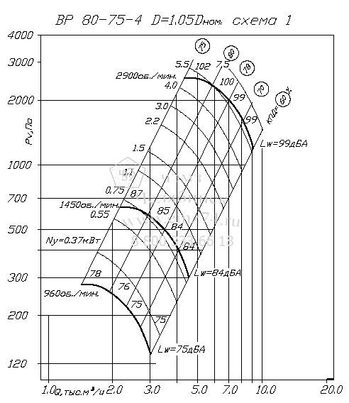 Аэродинамические характеристики вентилятора ВР 80-75 №4 на сайте ЧЭМЗ