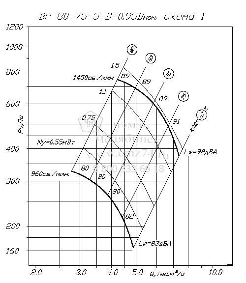 Аэродинамические характеристики вентилятора ВР 80-75 №5 на сайте ЧЭМЗ