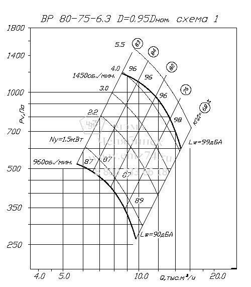 Аэродинамические характеристики вентилятора ВР 80-75 №6,3 (исп.1) на сайте ЧЭМЗ