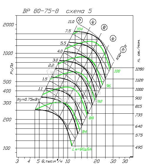Аэродинамические характеристики вентилятора ВР 80-75 №8 (исп.5) на сайте ЧЭМЗ