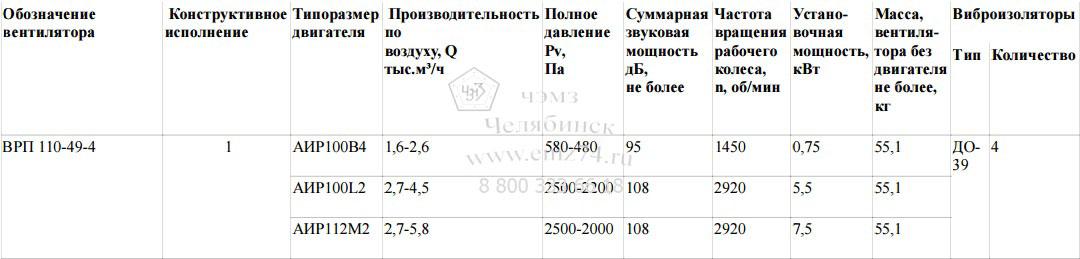Технические характеристики пылевого радиального вентилятора ВРП 110-49-4 на сайте ЧЭМЗ
