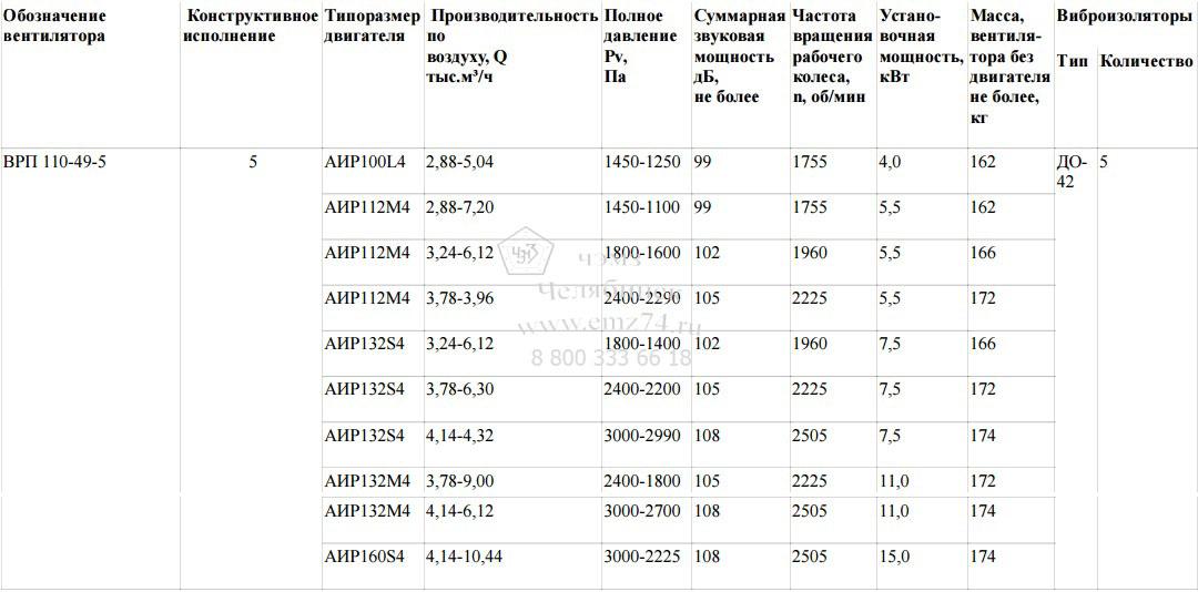 Технические характеристики пылевого радиального вентилятора ВРП 110-49-5 на сайте ЧЭМЗ