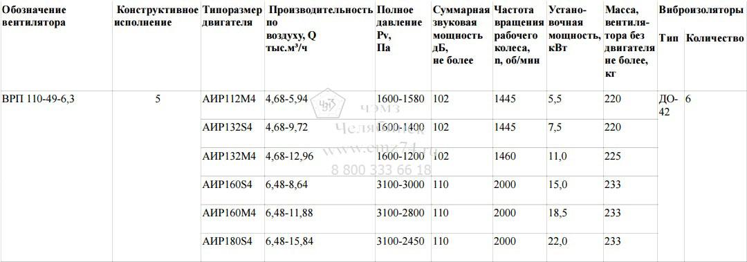 Технические характеристики пылевого радиального вентилятора ВРП 110-49-6,3 на сайте ЧЭМЗ