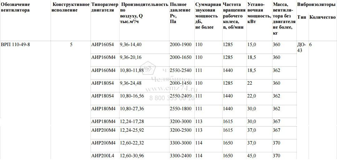 Технические характеристики пылевого радиального вентилятора ВРП 110-49-8 на сайте ЧЭМЗ